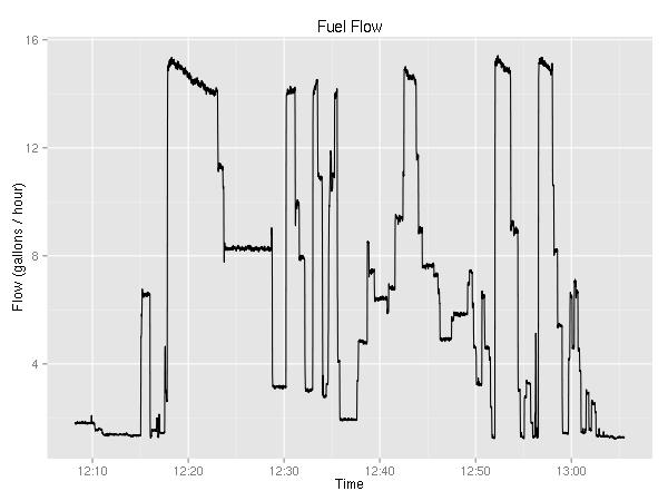 fuel flow