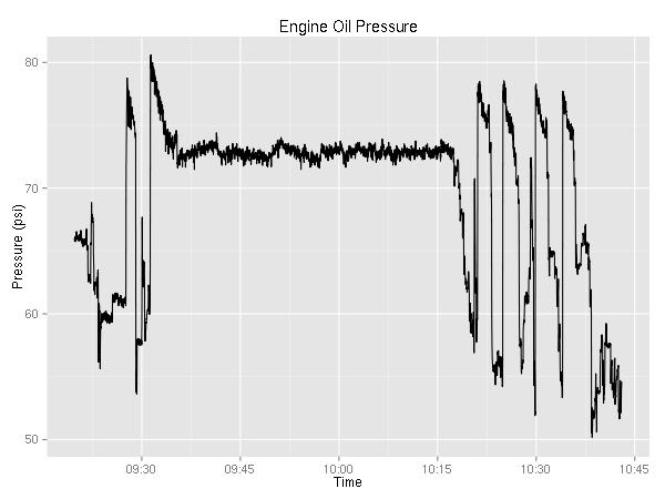 oil pressure